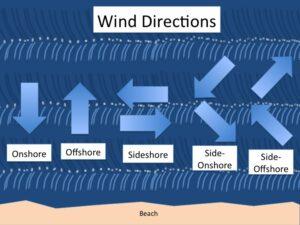 Direzione del vento