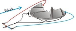 Linee montate correttamente Manuale Kitesurf