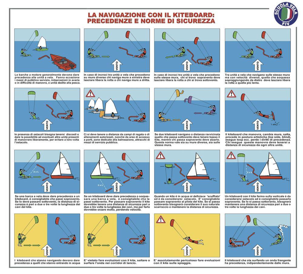 Precedenze kitesurf