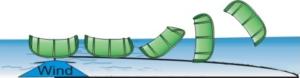 Rilancio del Kite da acqua tirando la back line di sinistra